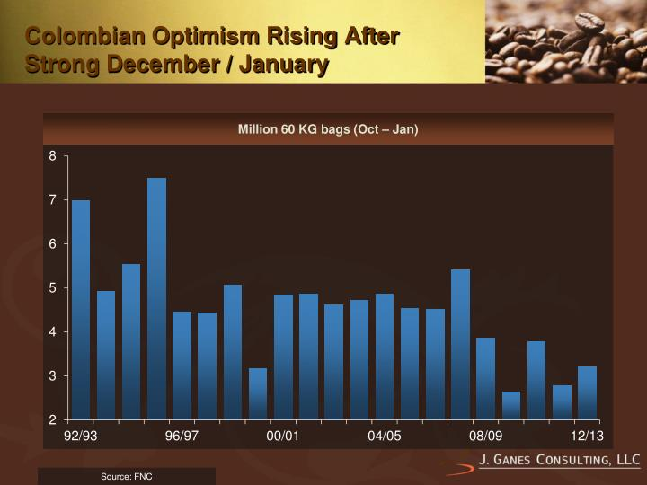Colombian Optimism Rising After Strong December / January