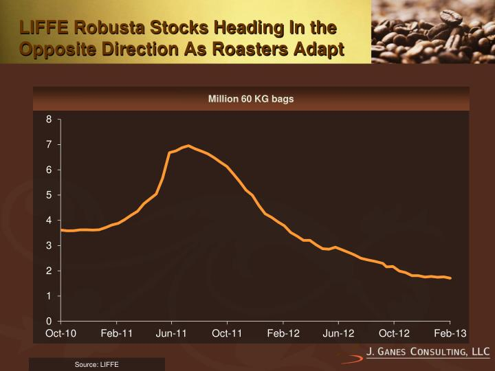 LIFFE Robusta Stocks Heading In the Opposite Direction As Roasters Adapt