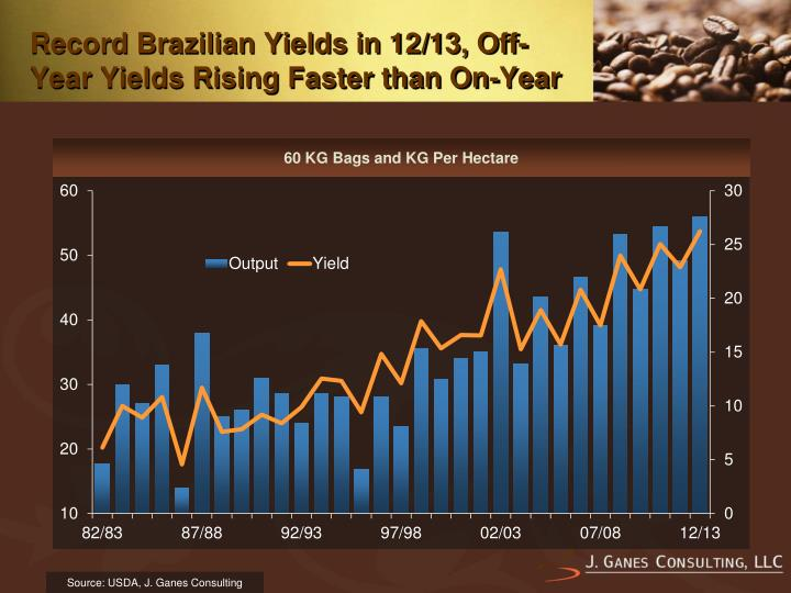 Record Brazilian Yields in 12/13, Off-Year Yields Rising Faster than On-Year
