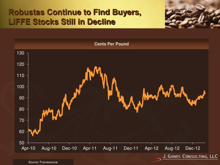 Robustas continue to find buyers liffe stocks still in decline
