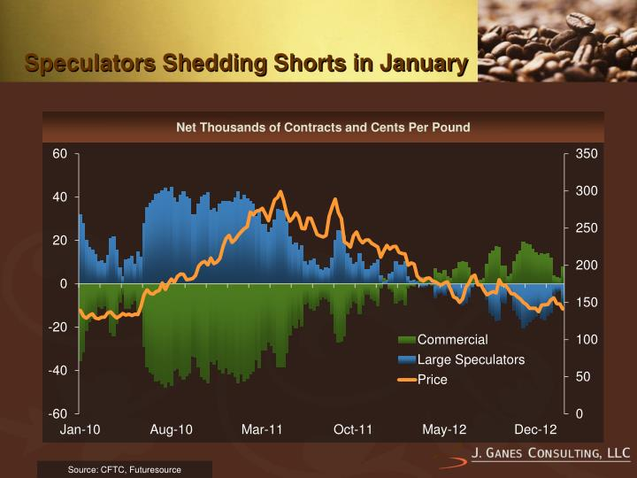 Speculators Shedding Shorts in January