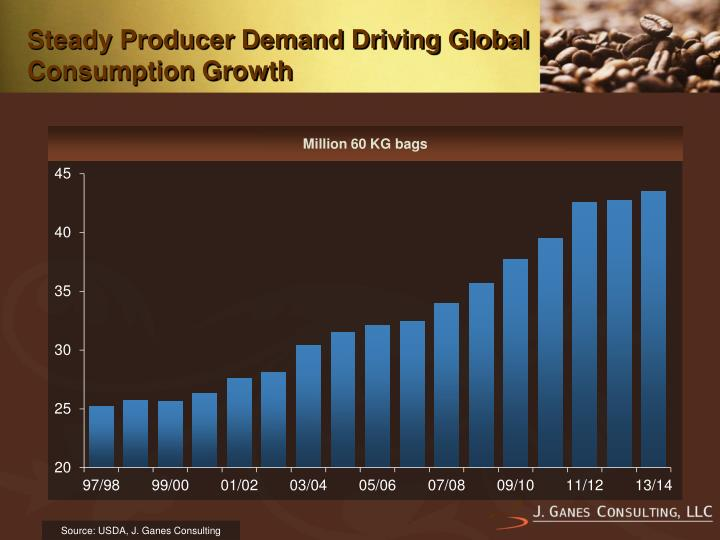 Steady Producer Demand Driving Global Consumption Growth