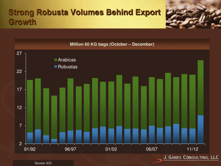 Strong Robusta Volumes Behind Export Growth
