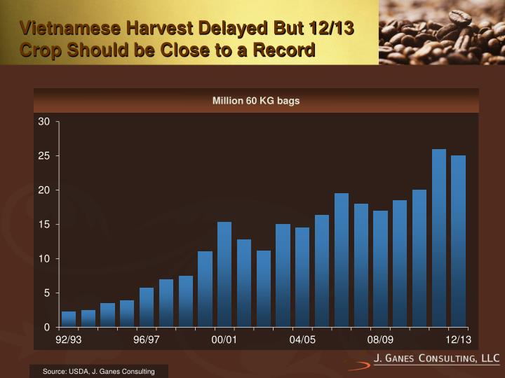 Vietnamese Harvest Delayed But 12/13 Crop Should be Close to a Record