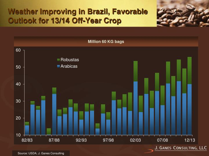Weather Improving in Brazil, Favorable Outlook for 13/14 Off-Year Crop