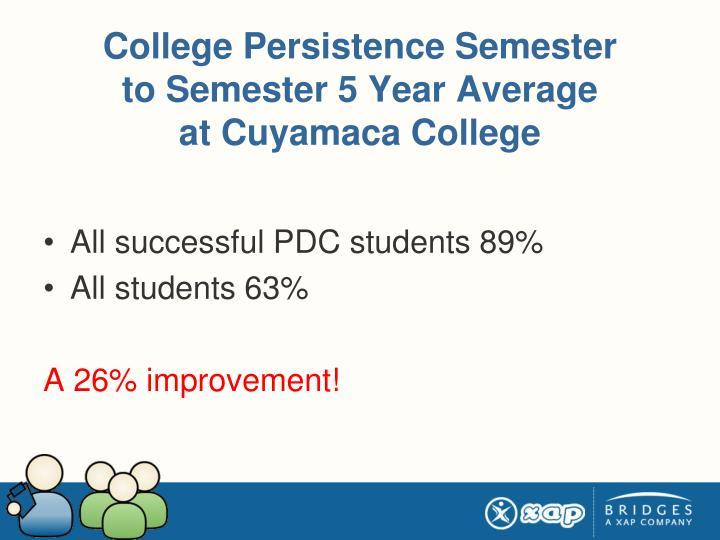 College Persistence Semester