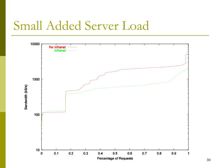 Small Added Server Load