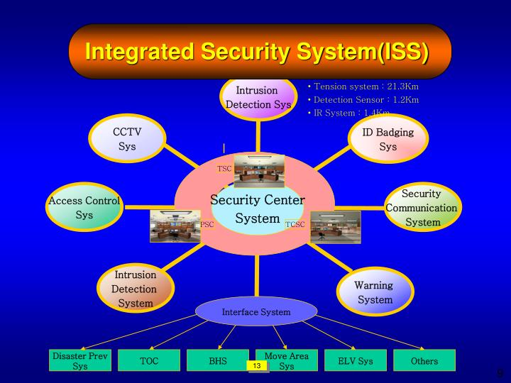 Integrated Security System(ISS)