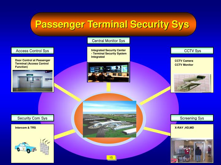 Passenger Terminal Security Sys