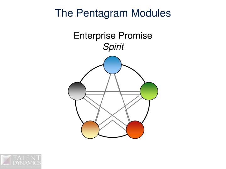 The Pentagram Modules
