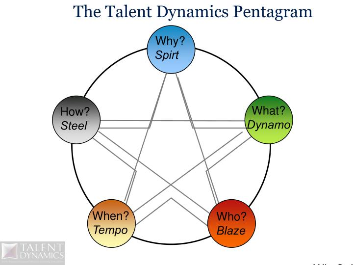 The talent dynamics pentagram