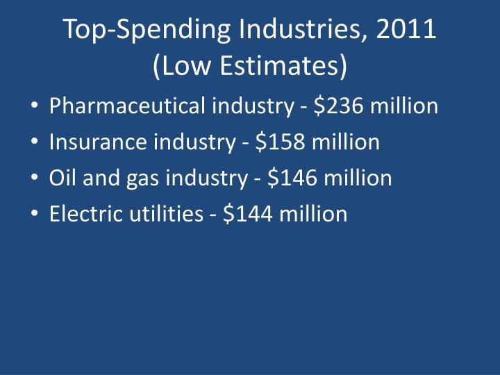 Top-Spending Industries, 2011