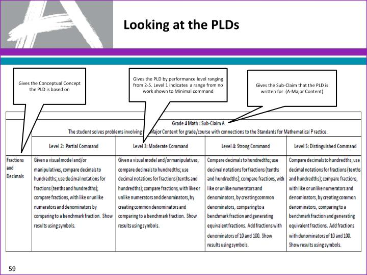 Looking at the PLDs