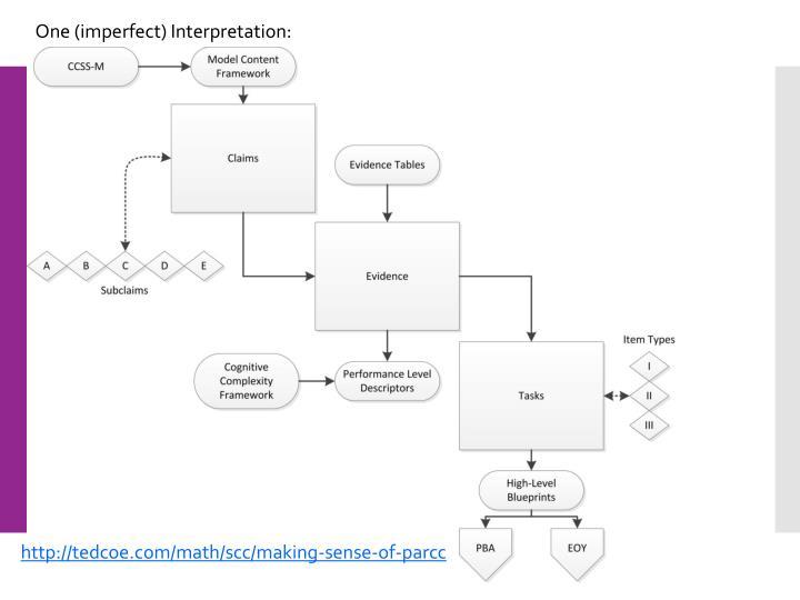 One (imperfect) Interpretation: