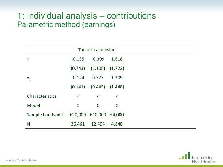 1: Individual analysis – contributions