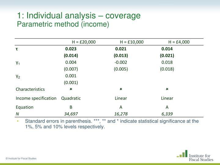 1: Individual analysis – coverage