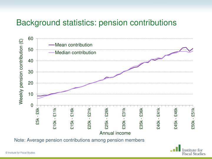 Background statistics: pension contributions