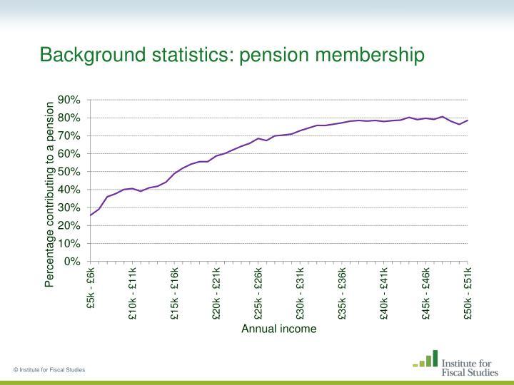 Background statistics: pension membership