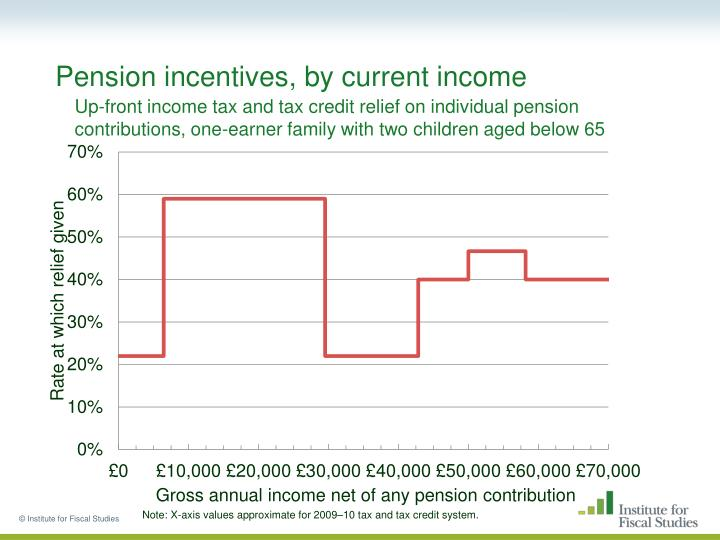 Pension incentives, by current income