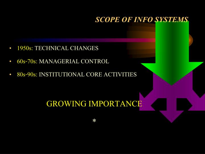 SCOPE OF INFO SYSTEMS