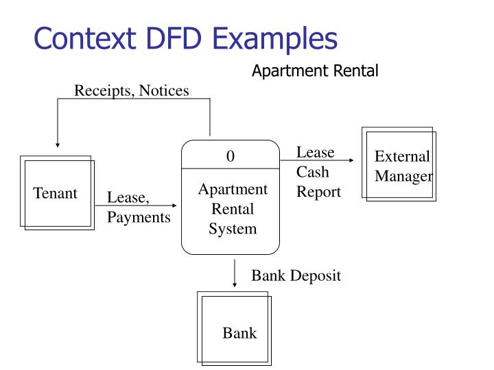 Context DFD Examples