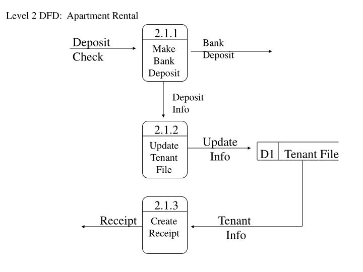 Level 2 DFD:  Apartment Rental