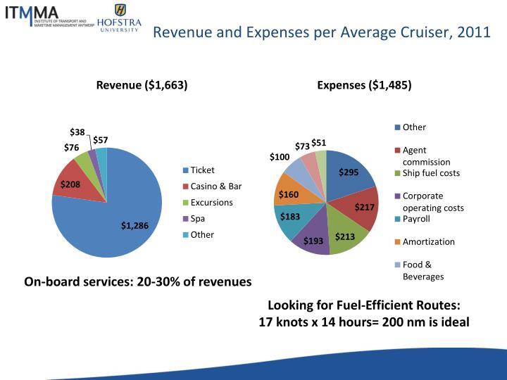Revenue and Expenses per Average Cruiser, 2011
