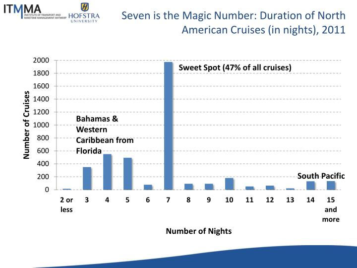 Seven is the Magic Number: Duration of North American Cruises (in nights), 2011