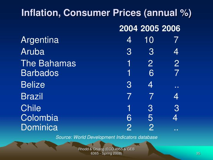 Inflation, Consumer Prices (annual %)