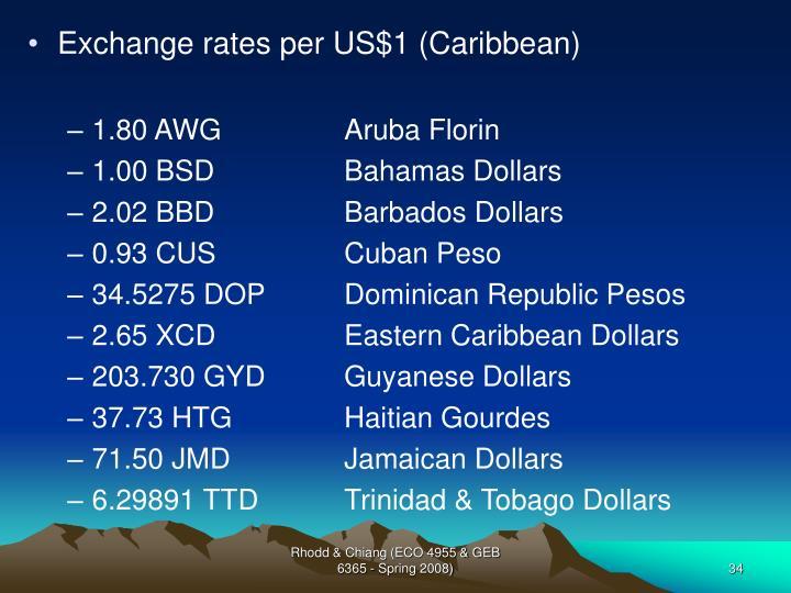 Exchange rates per US$1 (Caribbean)
