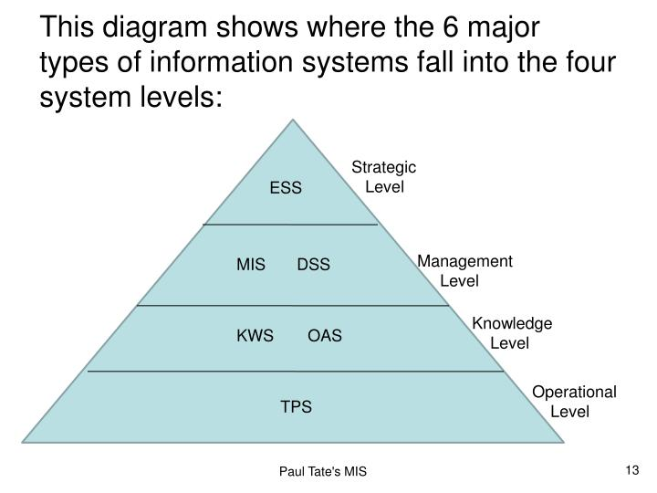 This diagram shows where the 6 major types of information systems fall into the four system levels: