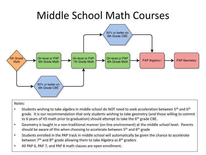 middle school math courses