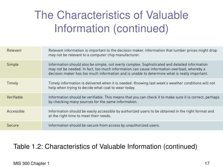 The Characteristics of Valuable Information (continued)