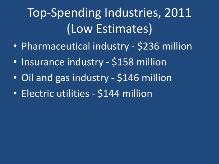 Top-Spending Industries, 2011