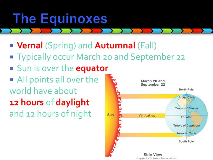 The Equinoxes