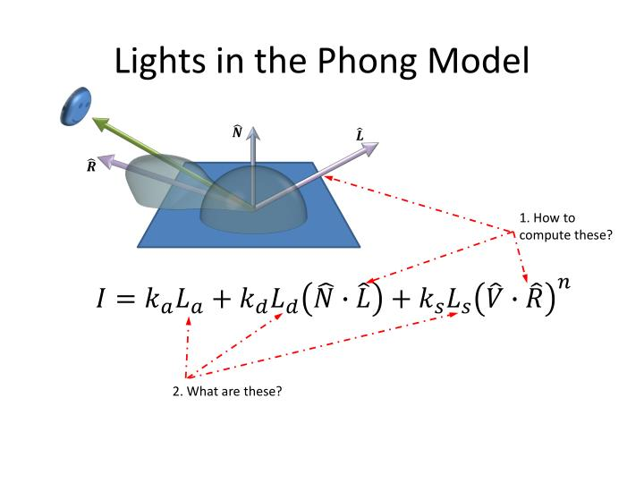 lights in the phong model
