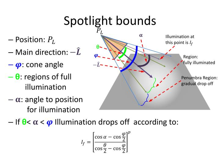 Spotlight bounds