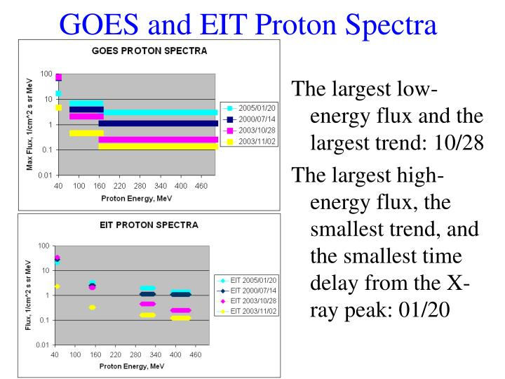 GOES and EIT Proton Spectra