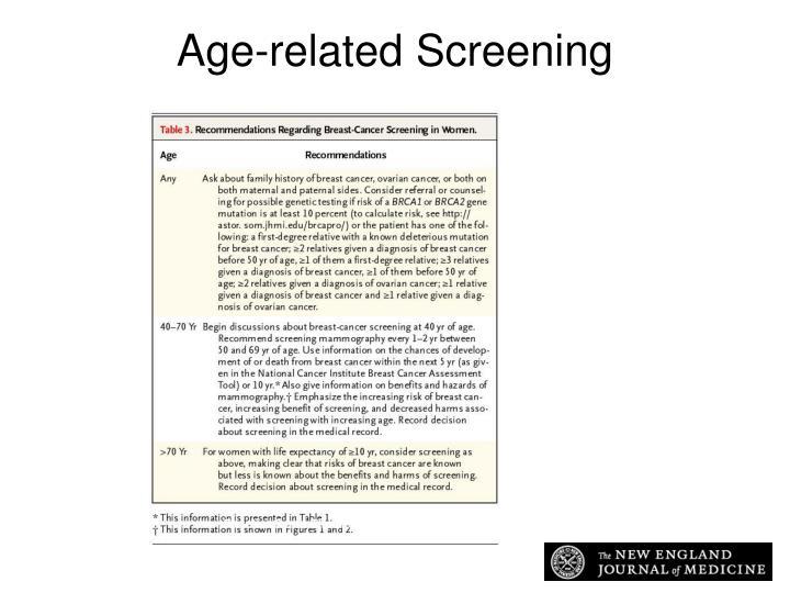Recommendations Regarding Breast-Cancer Screening in Women