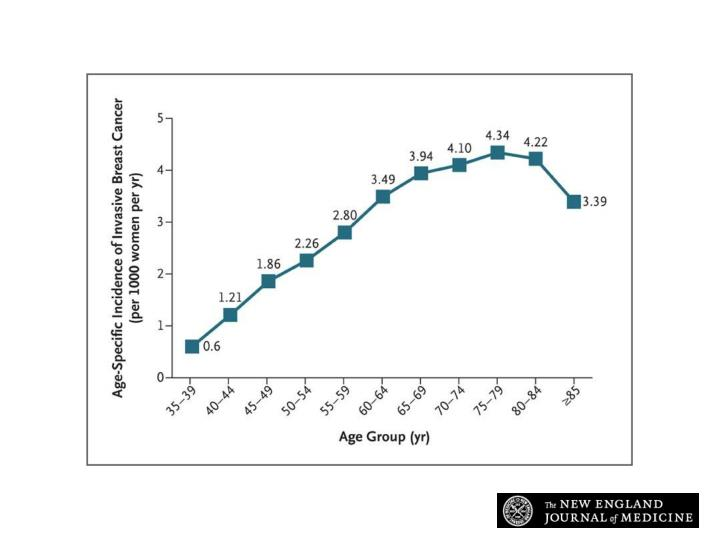 Age-Specific Incidence of Invasive Breast Cancer per 1000 Women per Year in the United States.