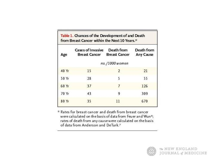 Chances of the Development of and Death from Breast Cancer within the Next 10 Years.
