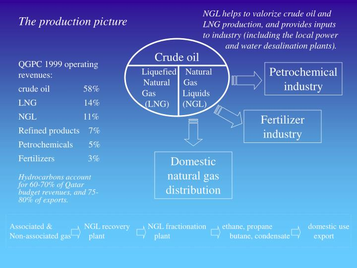 NGL helps to valorize crude oil and LNG production, and provides inputs to industry (including the local power      and water desalination plants).