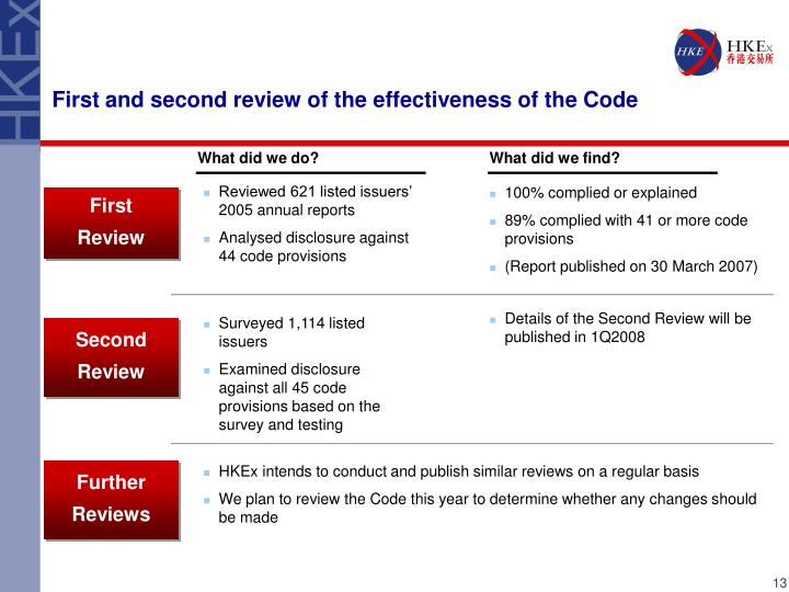 First and second review of the effectiveness of the Code