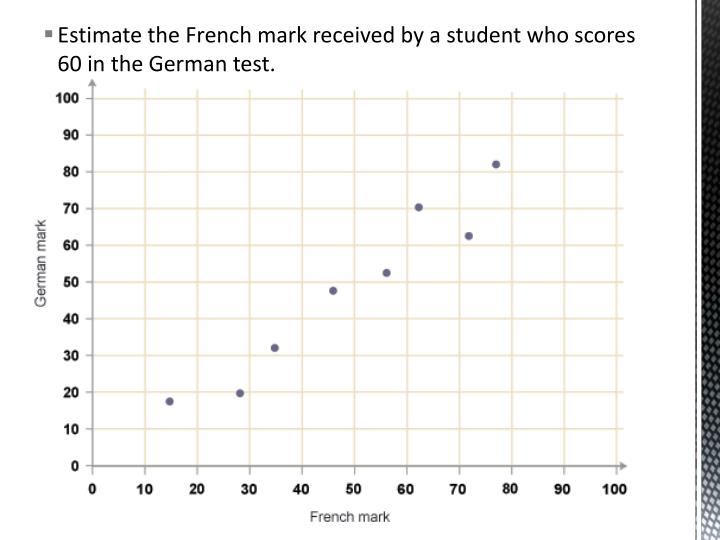 Estimate the French mark received by a student who scores 60 in the German test.