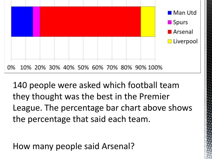 140 people were asked which football team they thought was the best in the Premier League. The percentage bar chart above shows the percentage that said each team.