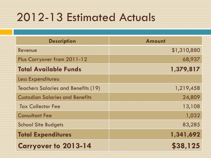 2012-13 Estimated Actuals