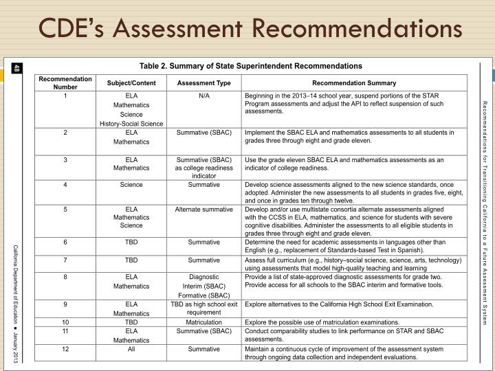CDE's Assessment Recommendations