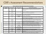 cde s assessment recommendations
