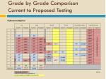 grade by grade comparison current to proposed testing