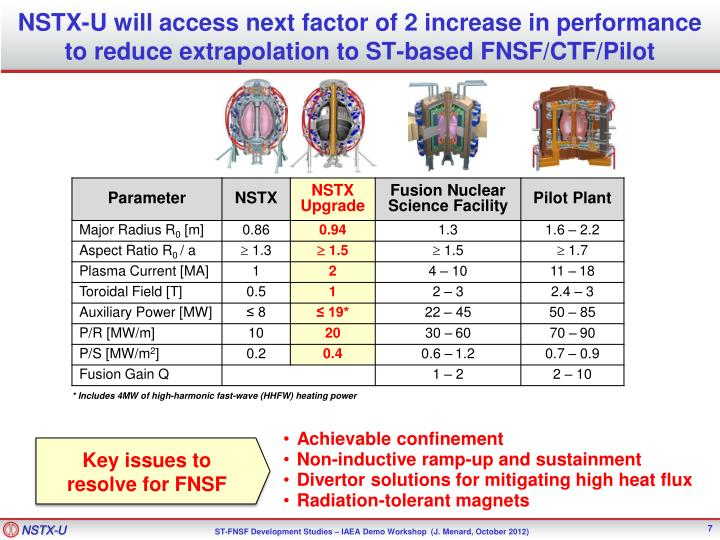 NSTX-U will access next factor of 2 increase in performance to reduce extrapolation to ST-based FNSF/CTF/Pilot